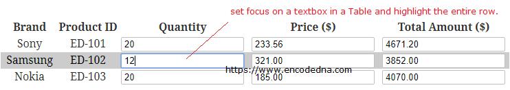 Highlight HTML table row on Textbox Focus using jQuery