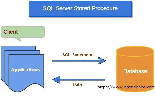 SQL Server Stored Procedure