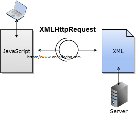 Extract Data from an XML File Using JavaScript