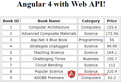 Angular 4 with Web API in Asp.Net MVC 4 Example using HttpClient