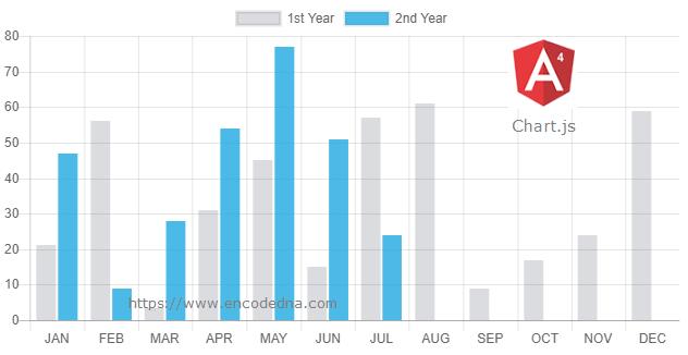 Create Dynamic Chart in Angular using Chart.js and ng2-charts
