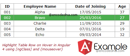 Hightlight Table Row on Hover in Angular 4 using ngFor and ngClass Directive