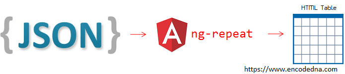 Bind a JSON Data to an HTML Table in AngularJS using ng-repeat Directive