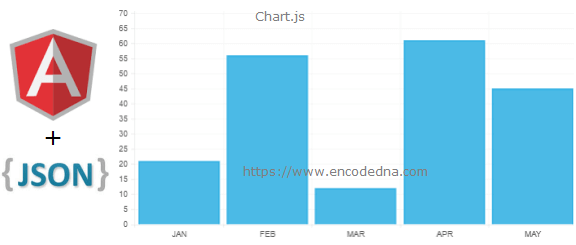 Create Charts in AngularJS using External JSON Data