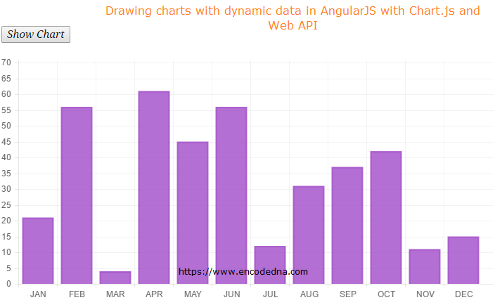 How to Create Charts using Dynamic Data in AngularJS with