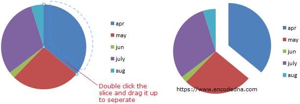 Excel Pie Chart Double Click the Slice Hold and Drag to Seperate the Slice