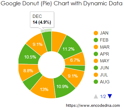 Google Donut Pie Chart Example With Sql Server Data Using Jquery