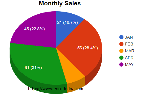 How to show percentage and values together in google pie charts show value and percentage in google pie charts ccuart Gallery