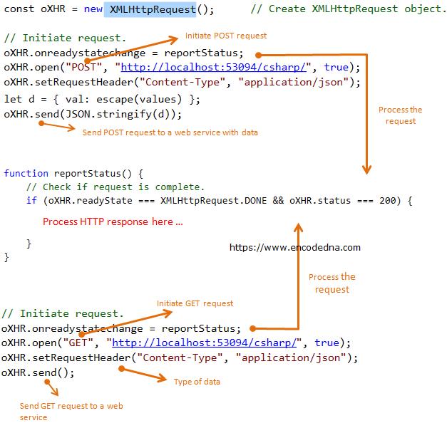 JavaScript Ajax POST and GET methods example