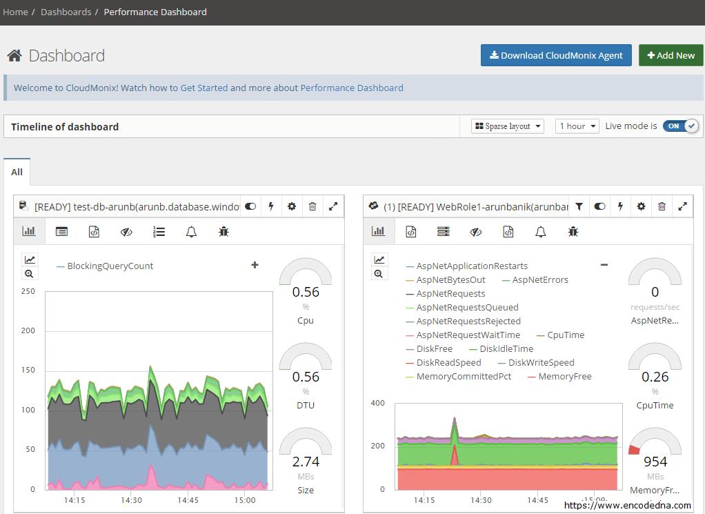CloudMonix Dashboard