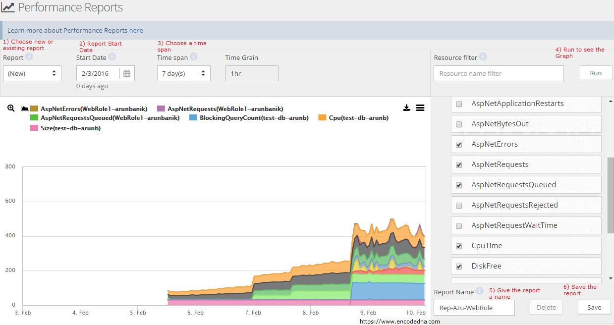 CloudMonix Performance Reports
