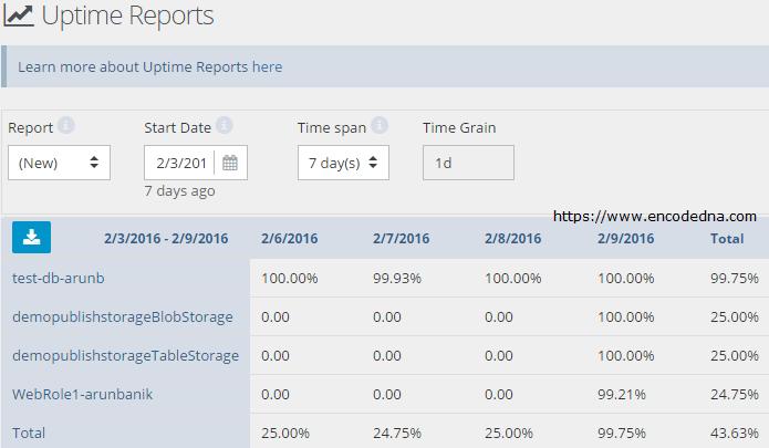 CloudMonix Uptime Reports