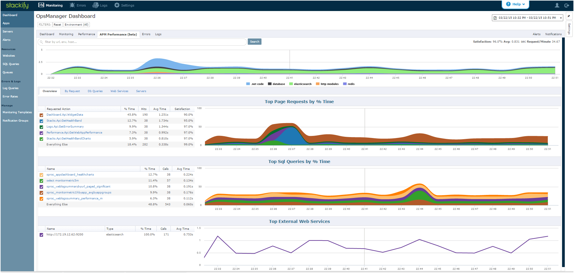 Dashboard Showing APM Performance
