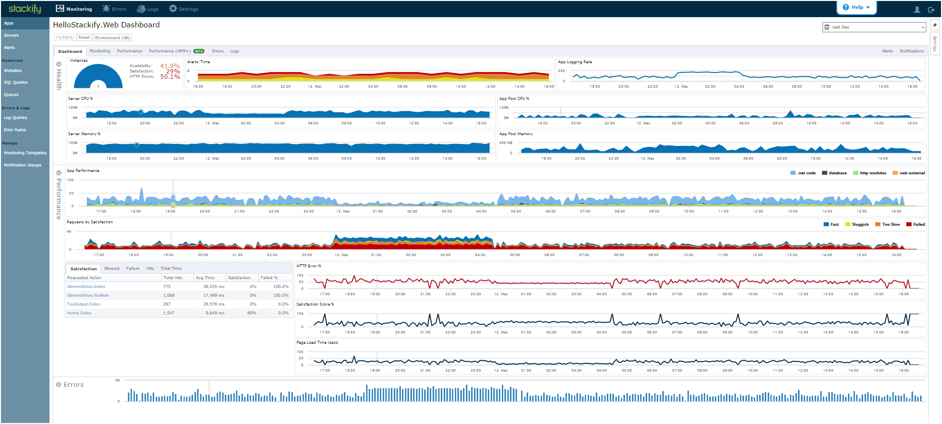 Stackify Dashboard