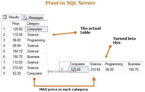 Convert rows into columns using SQL Server Pivot