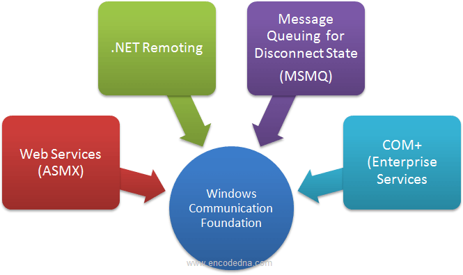 windows communication foundation The windows communication foundation (or wcf), previously known as indigo, is a runtime and a set of apis in the net framework for building connected, service-oriented applications [1] [2] the architecture wcf is a tool often used to implement and deploy a service-oriented architecture (soa.